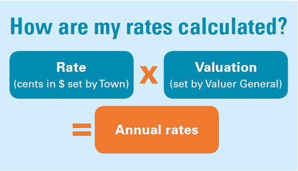 How are my rates calculated.png