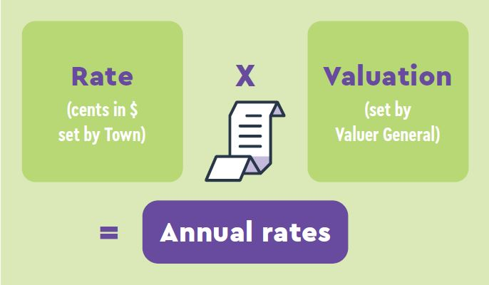How are my rates calculated_2021.JPG